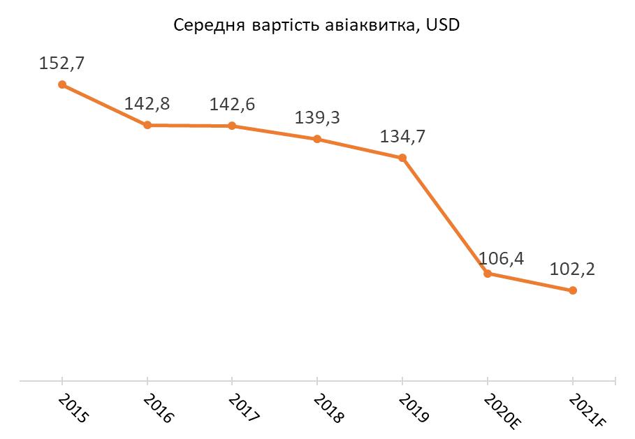 Дороже, чем в Турции: когда цены на авиабилеты в Украине станут доступными